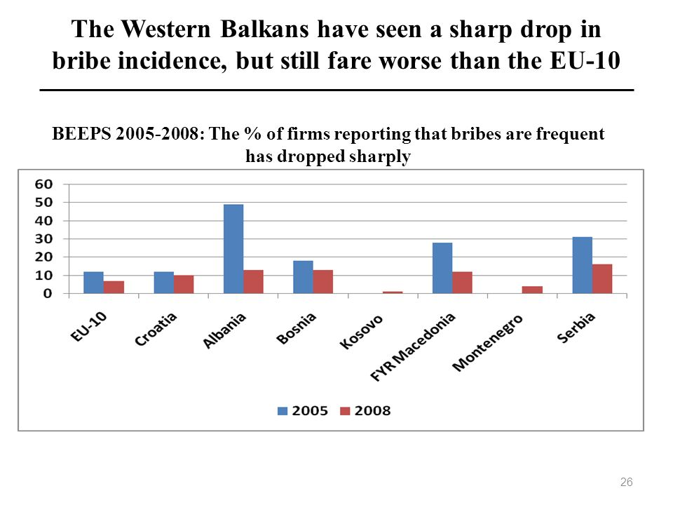 The Western Balkans have seen a sharp drop in bribe incidence, but still fare worse than the EU-10 BEEPS 2005-2008: The % of firms reporting that brib