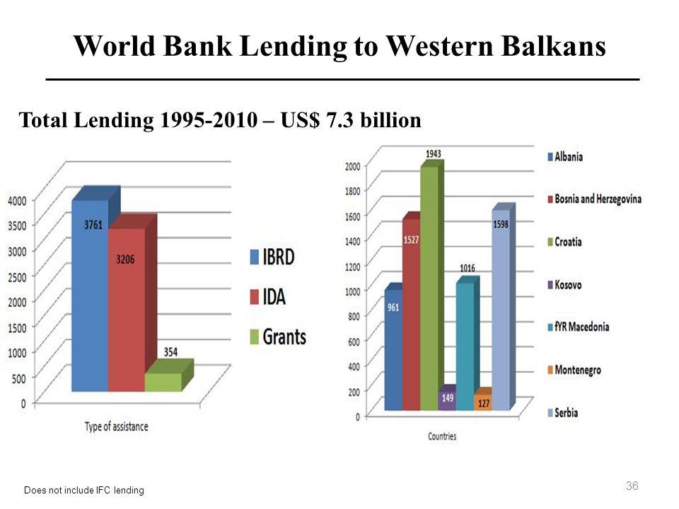 Total Lending 1995-2010 – US$ 7.3 billion World Bank Lending to Western Balkans 36 Does not include IFC lending