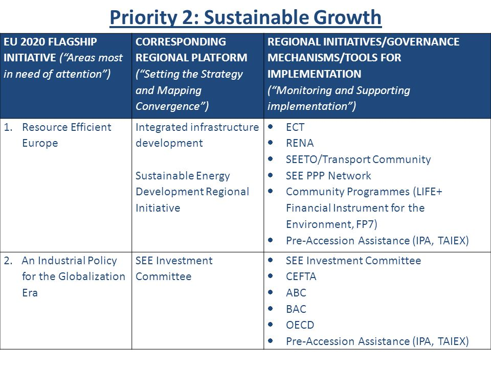 Priority 2: Sustainable Growth EU 2020 FLAGSHIP INITIATIVE (Areas most in need of attention) CORRESPONDING REGIONAL PLATFORM (Setting the Strategy and Mapping Convergence) REGIONAL INITIATIVES/GOVERNANCE MECHANISMS/TOOLS FOR IMPLEMENTATION (Monitoring and Supporting implementation) 1.Resource Efficient Europe Integrated infrastructure development Sustainable Energy Development Regional Initiative ECT RENA SEETO/Transport Community SEE PPP Network Community Programmes (LIFE+ Financial Instrument for the Environment, FP7) Pre-Accession Assistance (IPA, TAIEX) 2.