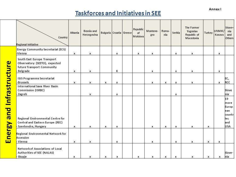 Taskforces and Initiatives in SEE Country Regional Initiative Albania Bosnia and Herzegovina BulgariaCroatiaGreece Republic of Moldova Montene- gro Ro