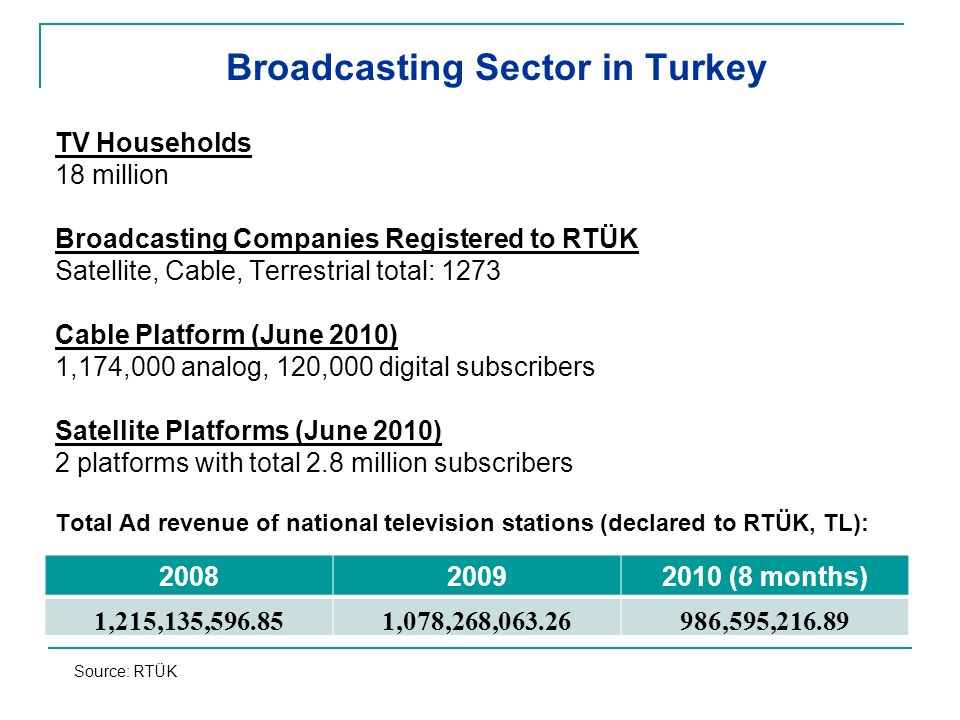 TV Households 18 million Broadcasting Companies Registered to RTÜK Satellite, Cable, Terrestrial total: 1273 Cable Platform (June 2010) 1,174,000 analog, 120,000 digital subscribers Satellite Platforms (June 2010) 2 platforms with total 2.8 million subscribers Total Ad revenue of national television stations (declared to RTÜK, TL): 200820092010 (8 months) 1,215,135,596.851,078,268,063.26986,595,216.89 Broadcasting Sector in Turkey Source: RTÜK