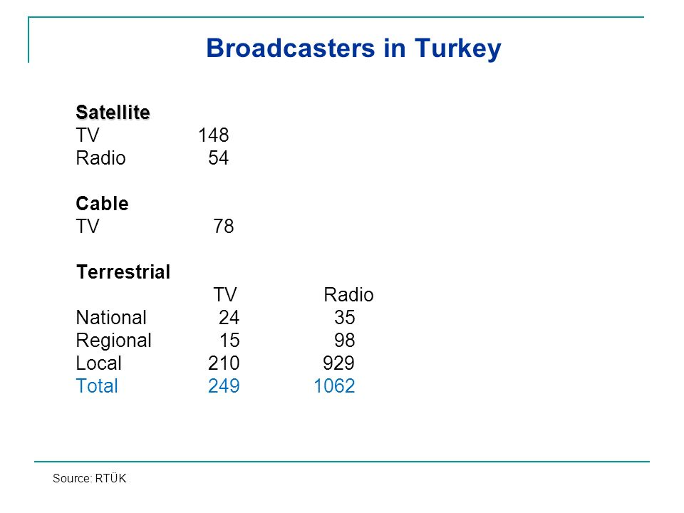 Broadcasters in Turkey Satellite TV 148 Radio 54 Cable TV 78 Terrestrial TVRadio National 24 35 Regional 15 98 Local 210 929 Total 249 1062 Source: RTÜK