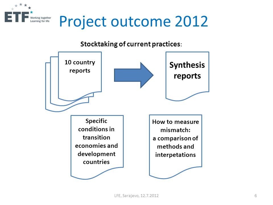 Project outcome 2012 LFE, Sarajevo, 12.7.20126 10 country reports Synthesis reports Stocktaking of current practices : Specific conditions in transiti