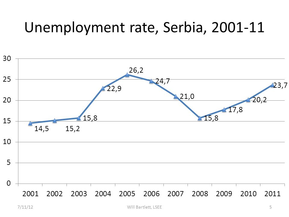 Unemployment rate, Serbia, 2001-11 7/11/12Will Bartlett, LSEE5