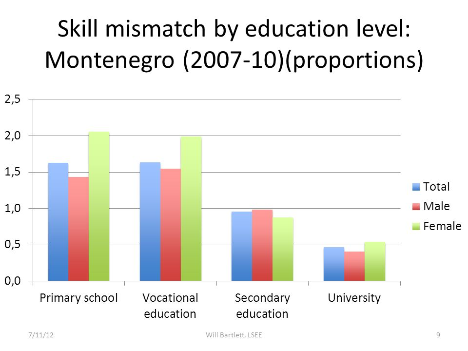Skill mismatch by education level: Montenegro (2007-10)(proportions) 7/11/12Will Bartlett, LSEE9