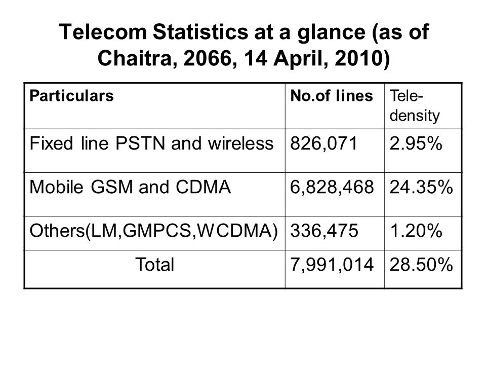 Telecom Statistics at a glance (as of Chaitra, 2066, 14 April, 2010) ParticularsNo.of linesTele- density Fixed line PSTN and wireless826,0712.95% Mobile GSM and CDMA6,828,46824.35% Others(LM,GMPCS,WCDMA)336,4751.20% Total7,991,01428.50%