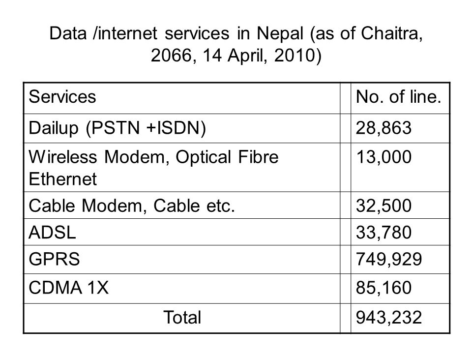 Data /internet services in Nepal (as of Chaitra, 2066, 14 April, 2010) ServicesNo.
