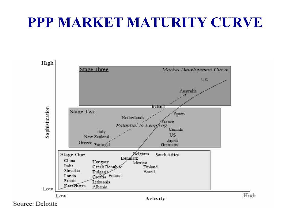 PPP MARKET MATURITY CURVE