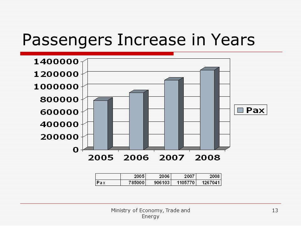 Ministry of Economy, Trade and Energy 13 Passengers Increase in Years