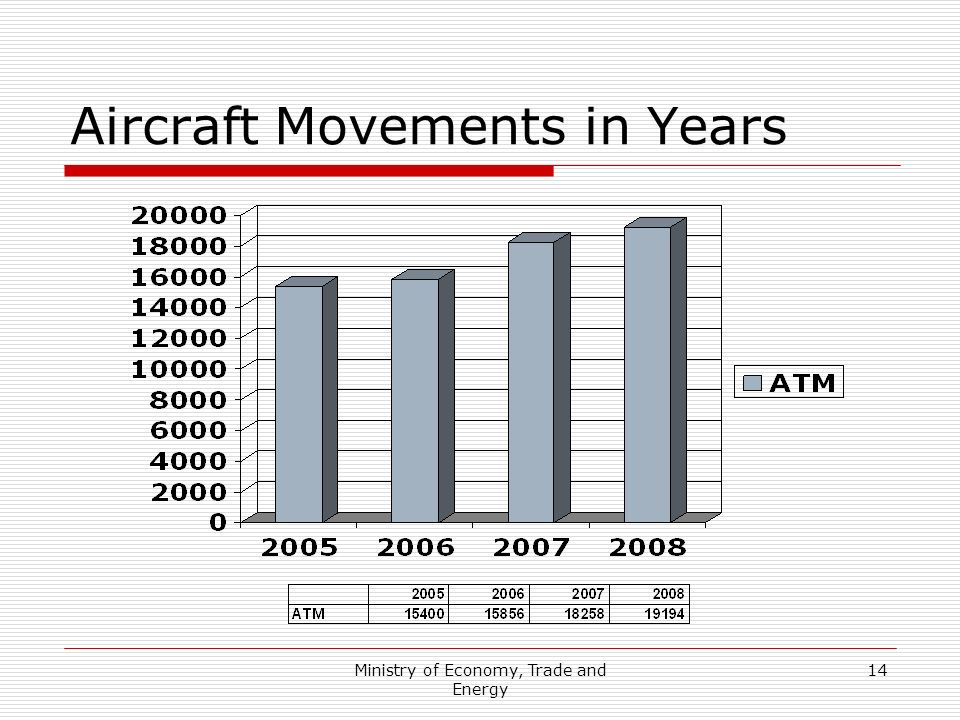 Ministry of Economy, Trade and Energy 14 Aircraft Movements in Years