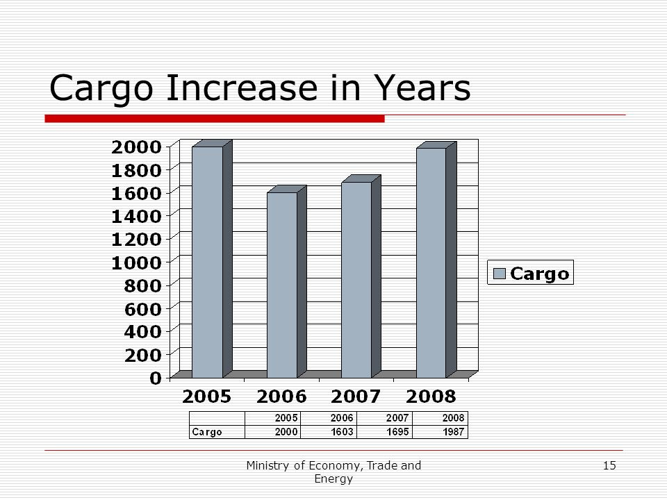 Ministry of Economy, Trade and Energy 15 Cargo Increase in Years