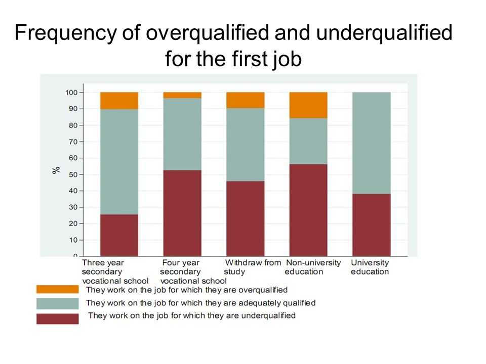 Frequency of overqualified and underqualified for the first job