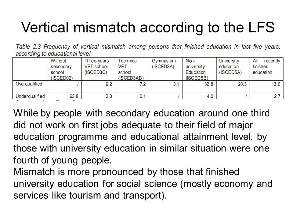 Vertical mismatch according to the LFS While by people with secondary education around one third did not work on first jobs adequate to their field of major education programme and educational attainment level, by those with university education in similar situation were one fourth of young people.