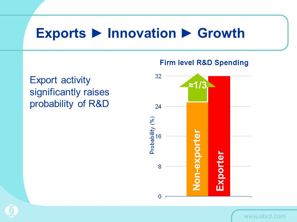 Exports Innovation Growth Firm level R&D Spending 1/3 Export activity significantly raises probability of R&D Non-exporter Exporter