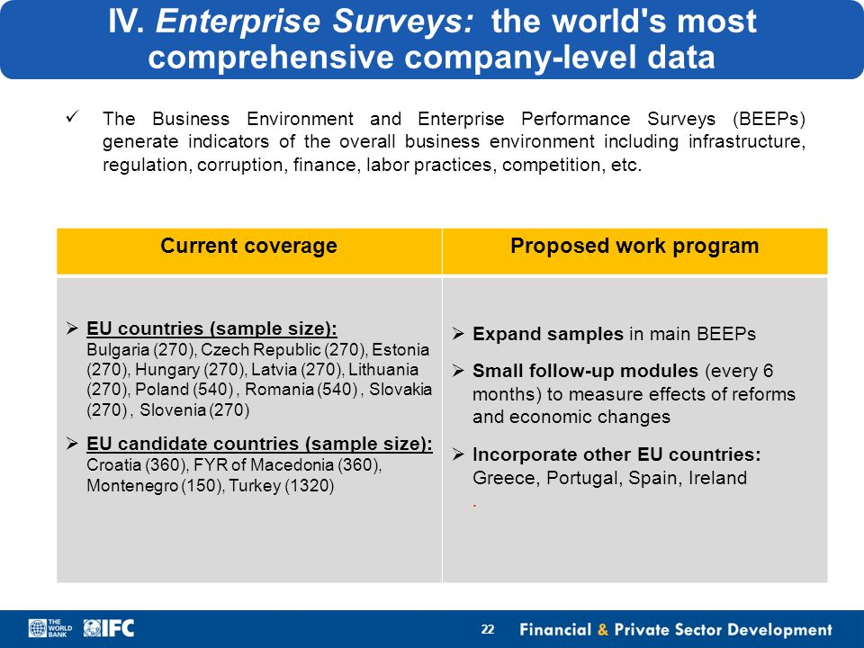 IV. Enterprise Surveys: the world's most comprehensive company-level data Current coverageProposed work program EU countries (sample size): Bulgaria (