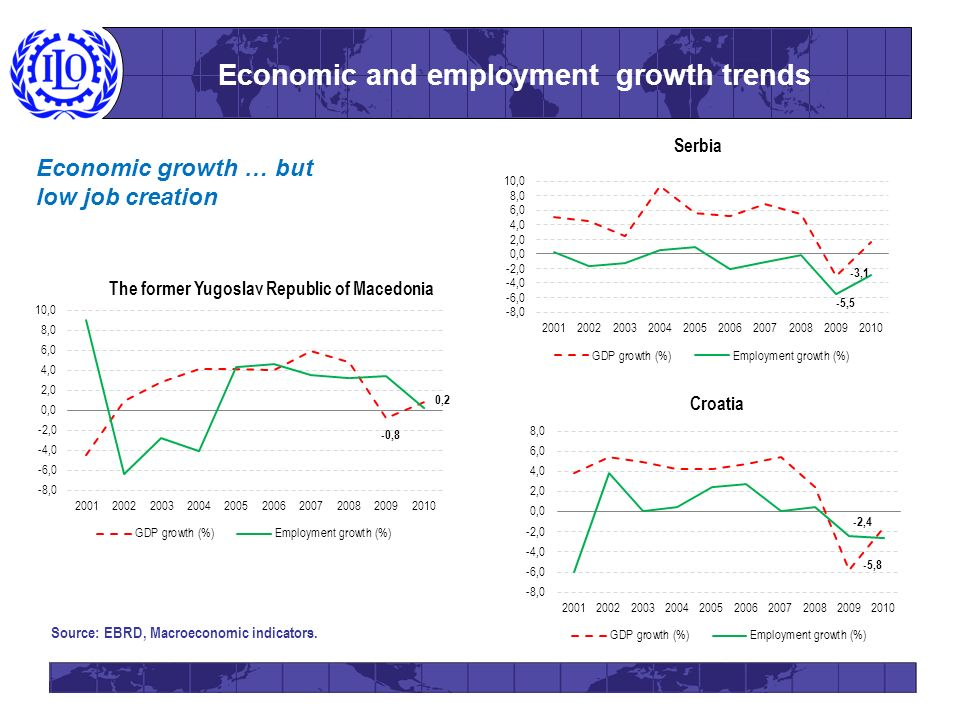 Economic and employment growth trends Source: EBRD, Macroeconomic indicators. Economic growth … but low job creation