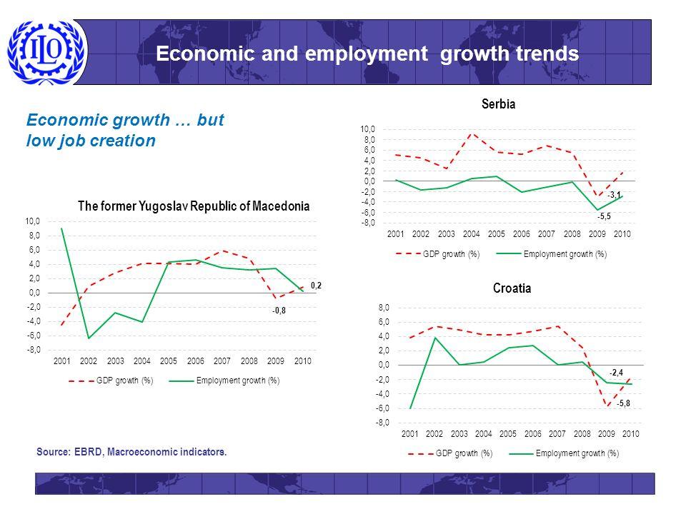 Economic and employment growth trends Source: EBRD, Macroeconomic indicators.