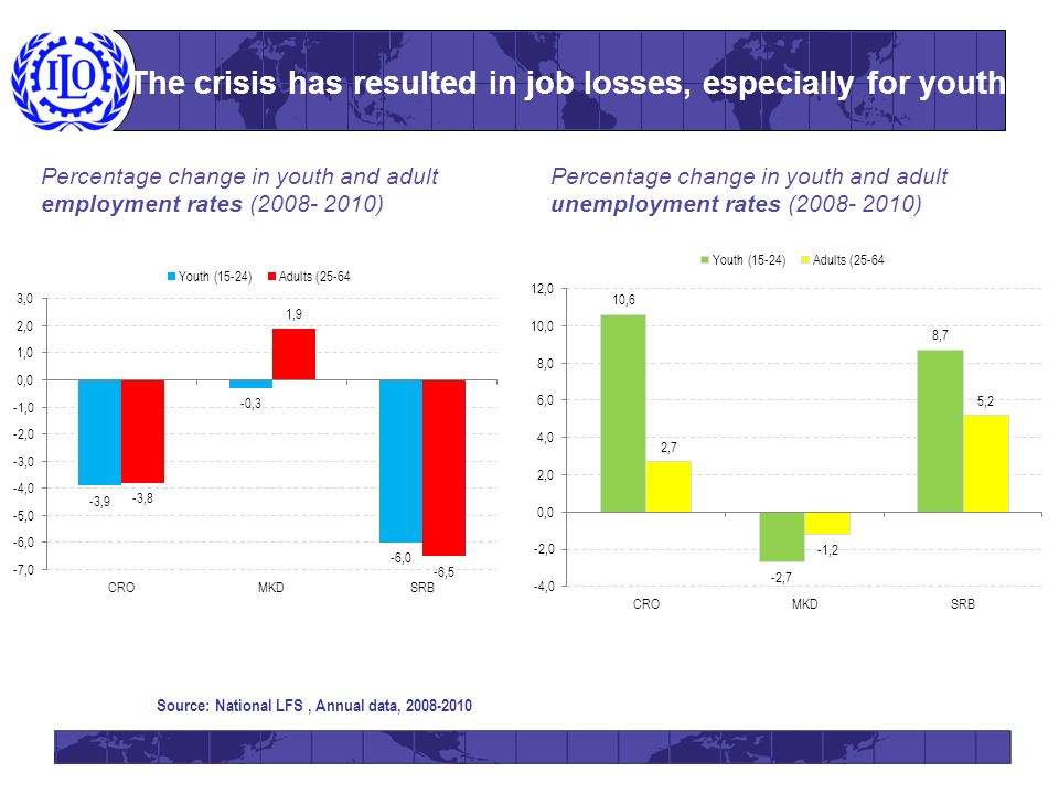 The crisis has resulted in job losses, especially for youth Source: National LFS, Annual data, 2008-2010 Percentage change in youth and adult employment rates (2008- 2010) Percentage change in youth and adult unemployment rates (2008- 2010)