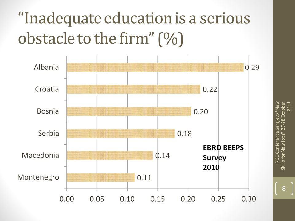 Inadequate education is a serious obstacle to the firm (%) RCC Conference Sarajevo