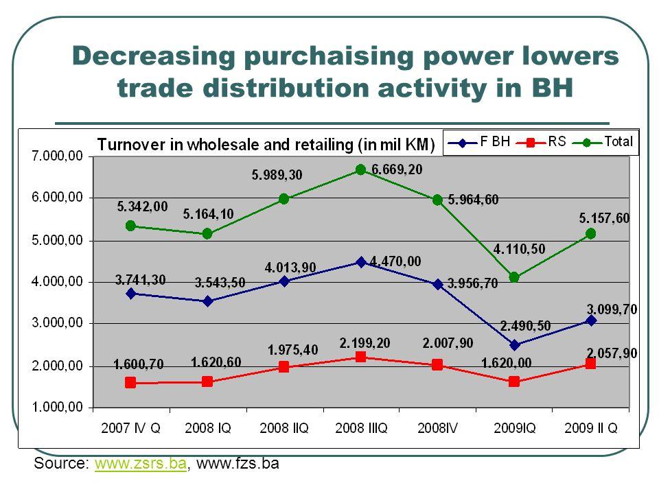 Decreasing purchaising power lowers trade distribution activity in BH Source: www.zsrs.ba, www.fzs.bawww.zsrs.ba