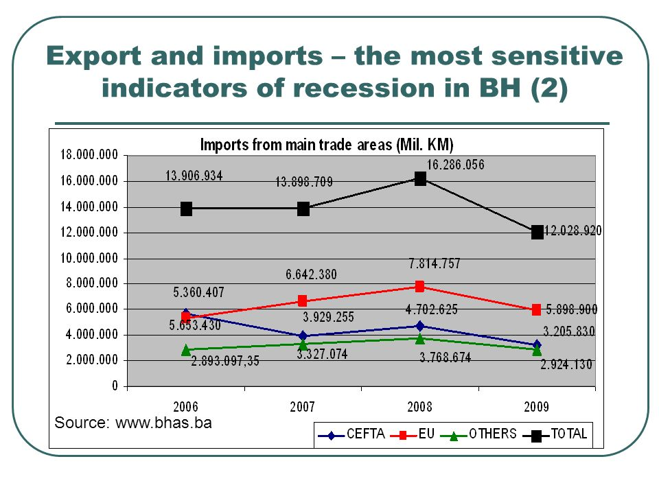 Export and imports – the most sensitive indicators of recession in BH (2) Source: www.bhas.ba