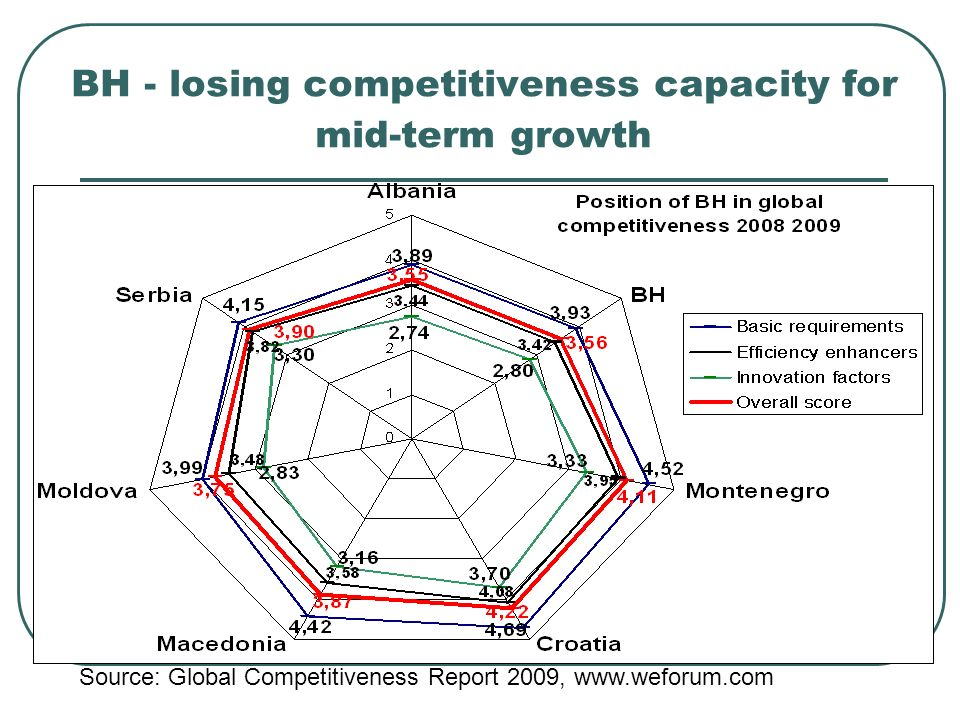 BH - losing competitiveness capacity for mid-term growth Source: Global Competitiveness Report 2009, www.weforum.com