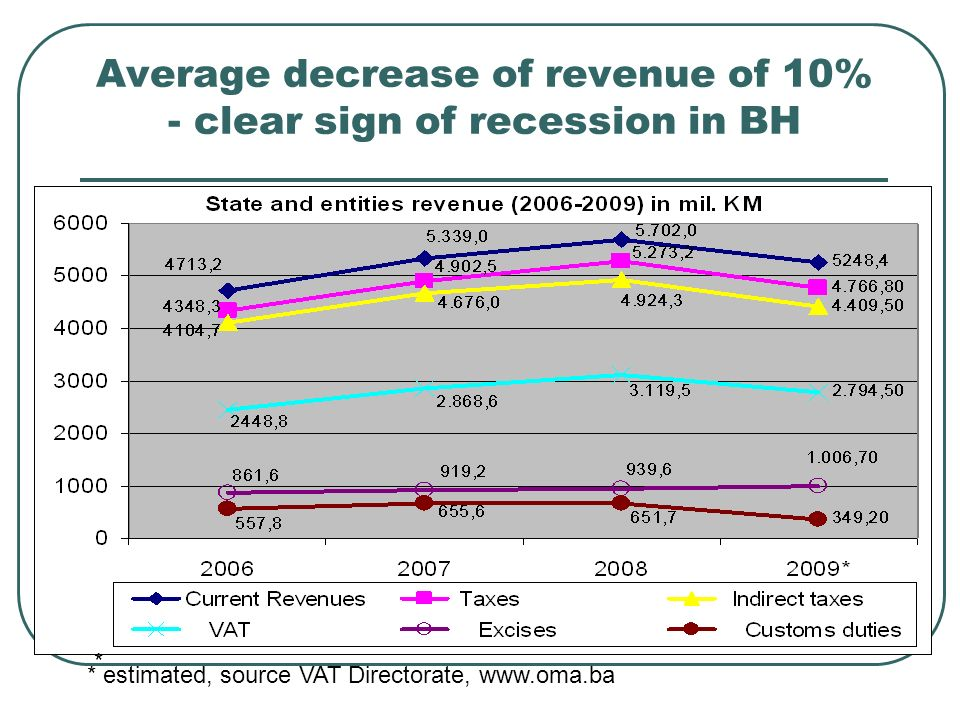 Average decrease of revenue of 10% - clear sign of recession in BH * * estimated, source VAT Directorate, www.oma.ba