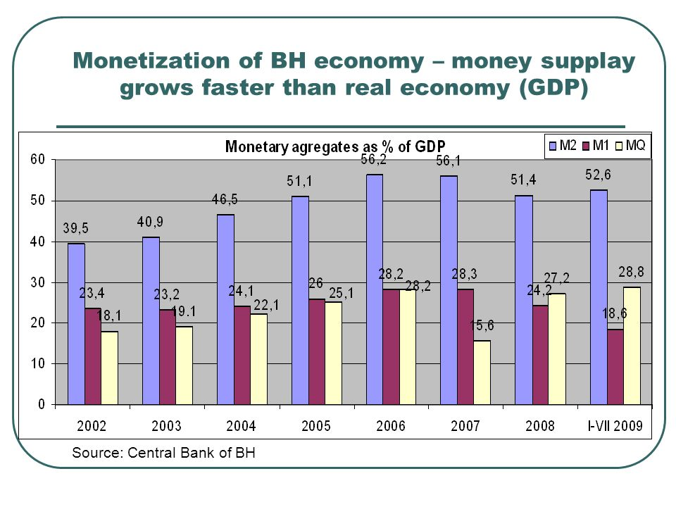 Monetization of BH economy – money supplay grows faster than real economy (GDP) Source: Central Bank of BH