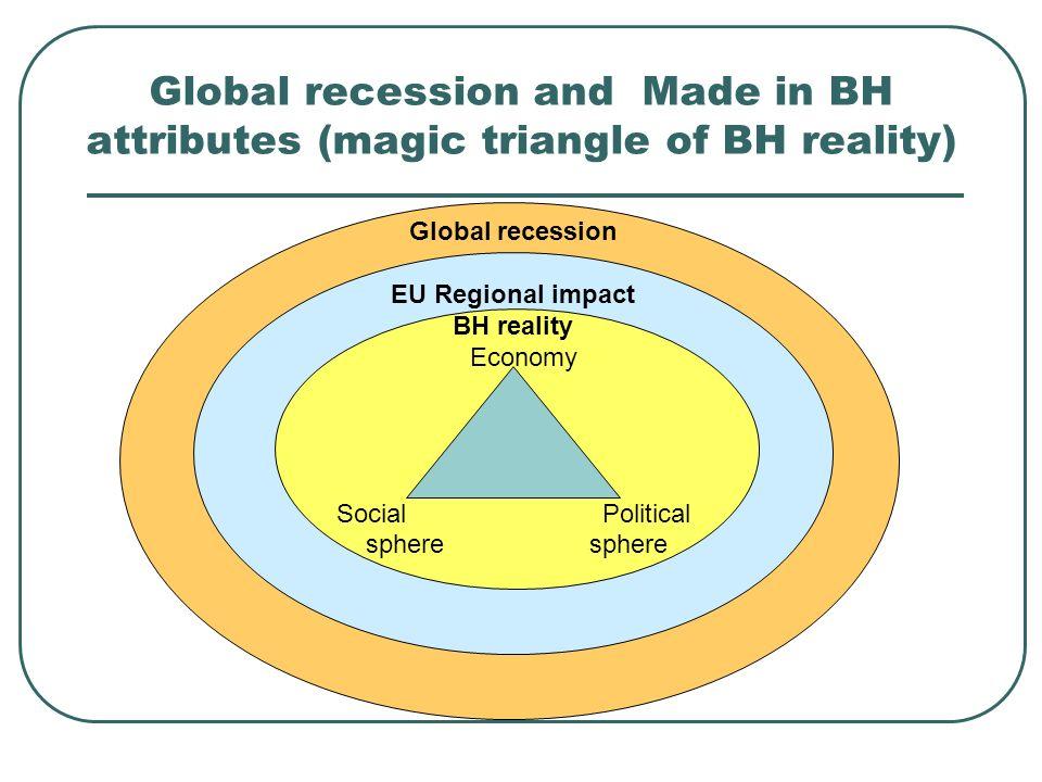 Global recession and Made in BH attributes (magic triangle of BH reality) Ekonomija Socijalna sfera Politička struktura Global recession EU Regional impact BH reality Economy Social Political sphere sphere