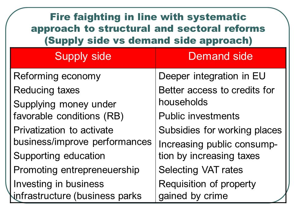 Fire faighting in line with systematic approach to structural and sectoral reforms (Supply side vs demand side approach) Supply sideDemand side Reforming economy Reducing taxes Supplying money under favorable conditions (RB) Privatization to activate business/improve performances Supporting education Promoting entrepreneuership Investing in business infrastructure (business parks Deeper integration in EU Better access to credits for households Public investments Subsidies for working places Increasing public consump- tion by increasing taxes Selecting VAT rates Requisition of property gained by crime