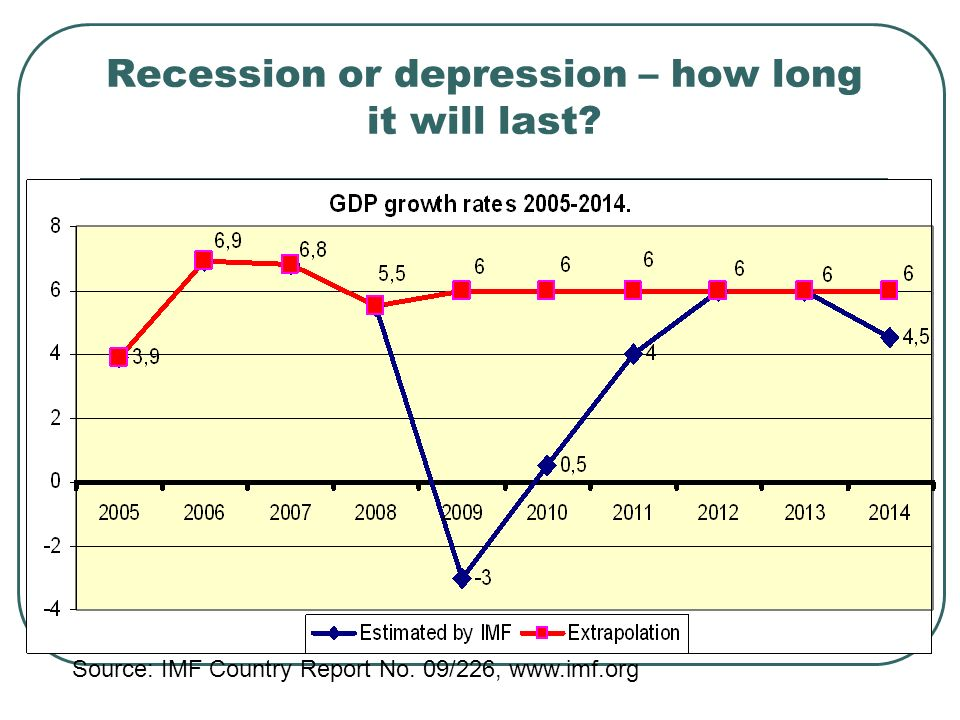 Recession or depression – how long it will last Source: IMF Country Report No. 09/226, www.imf.org