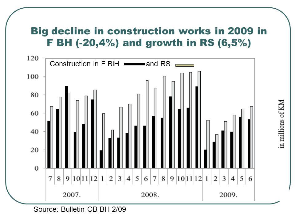 Big decline in construction works in 2009 in F BH (-20,4%) and growth in RS (6,5%) Construction in F BiH and RS Source: Bulletin CB BH 2/09