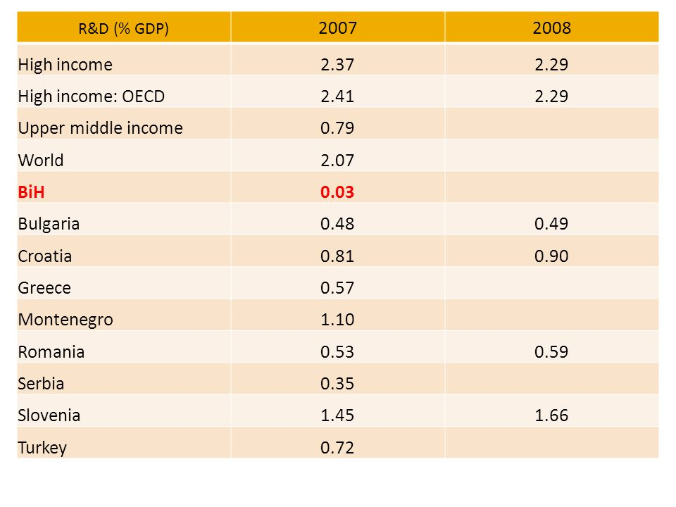 R&D (% GDP) 20072008 High income2.372.29 High income: OECD2.412.29 Upper middle income0.79 World2.07 BiH0.03 Bulgaria0.480.49 Croatia0.810.90 Greece0.