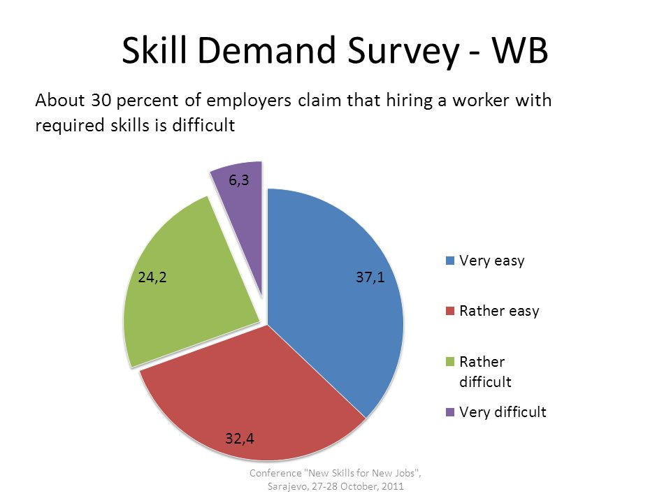 Skill Demand Survey - WB About 30 percent of employers claim that hiring a worker with required skills is difficult Conference New Skills for New Jobs , Sarajevo, 27-28 October, 2011