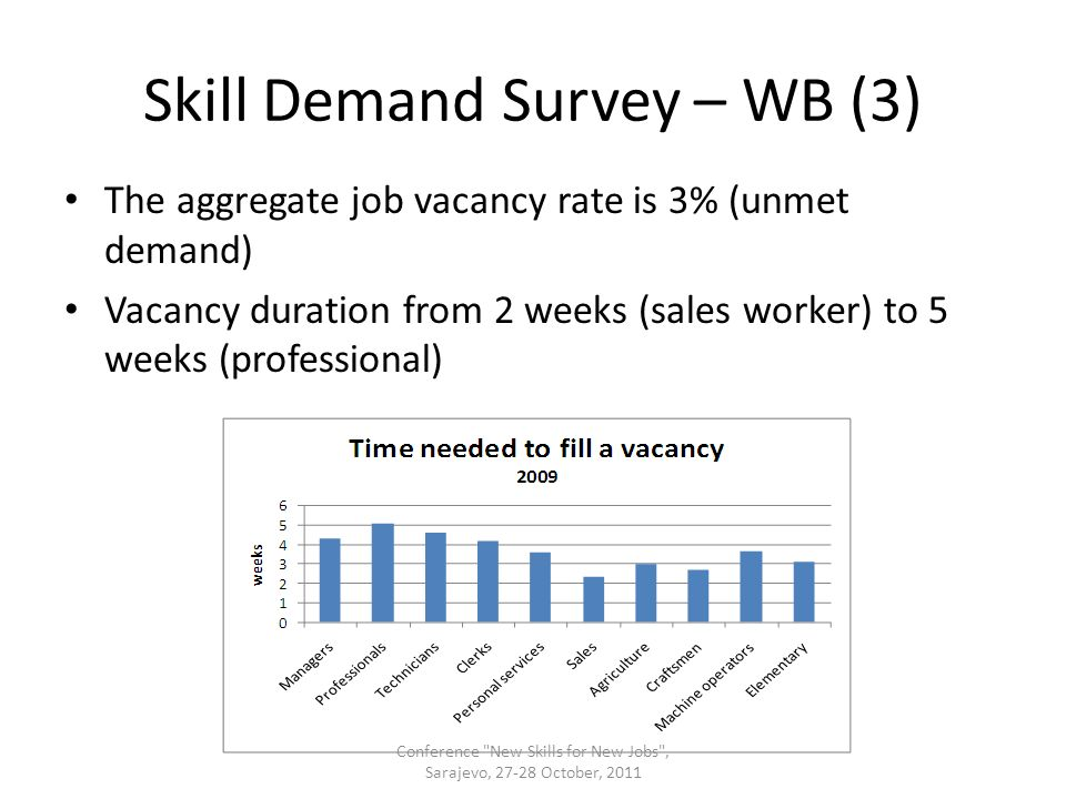 Skill Demand Survey – WB (3) The aggregate job vacancy rate is 3% (unmet demand) Vacancy duration from 2 weeks (sales worker) to 5 weeks (professional) Conference New Skills for New Jobs , Sarajevo, 27-28 October, 2011