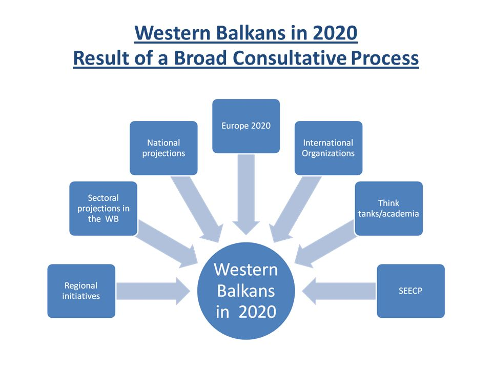 Western Balkans in 2020 Result of a Broad Consultative Process