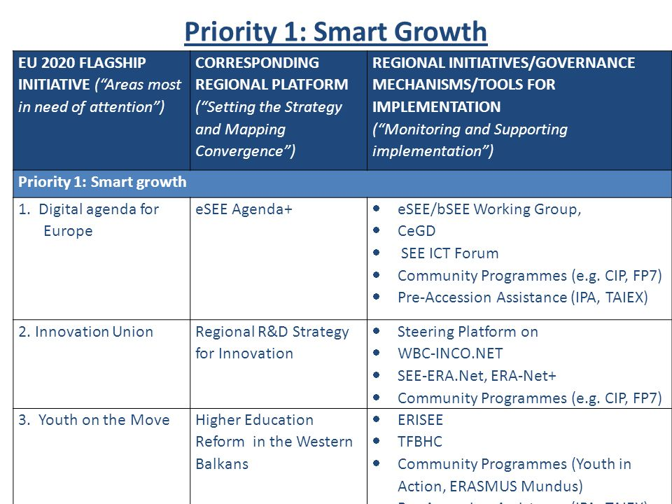 Priority 1: Smart Growth EU 2020 FLAGSHIP INITIATIVE (Areas most in need of attention) CORRESPONDING REGIONAL PLATFORM (Setting the Strategy and Mapping Convergence) REGIONAL INITIATIVES/GOVERNANCE MECHANISMS/TOOLS FOR IMPLEMENTATION (Monitoring and Supporting implementation) Priority 1: Smart growth 1.