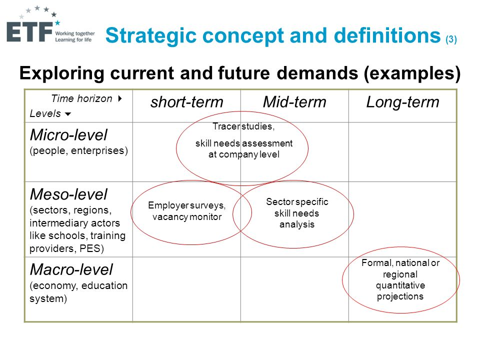 Exploring current and future demands (examples) Time horizon Levels short-termMid-termLong-term Micro-level (people, enterprises) Meso-level (sectors, regions, intermediary actors like schools, training providers, PES) Macro-level (economy, education system) Tracer studies, skill needs assessment at company level Sector specific skill needs analysis Employer surveys, vacancy monitor Formal, national or regional quantitative projections Strategic concept and definitions (3)