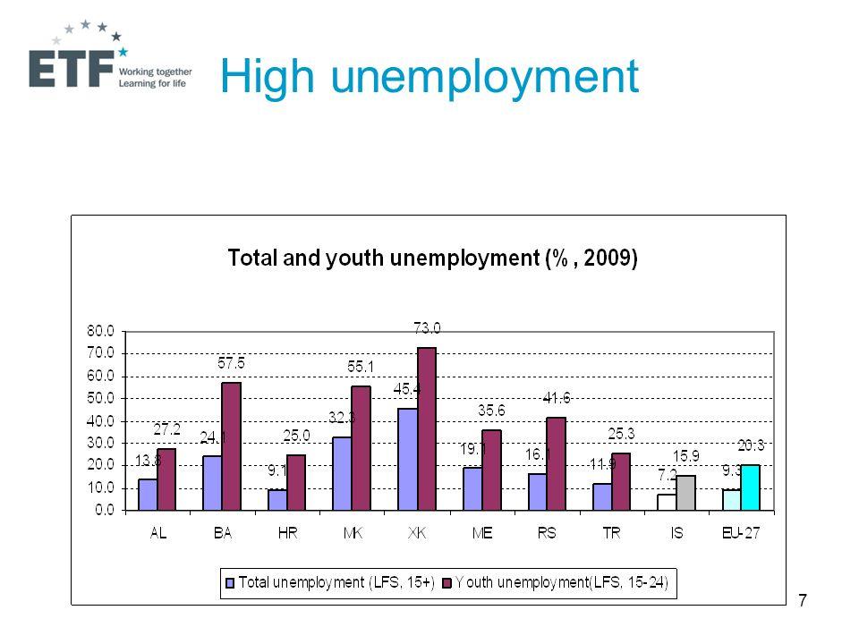 7 High unemployment