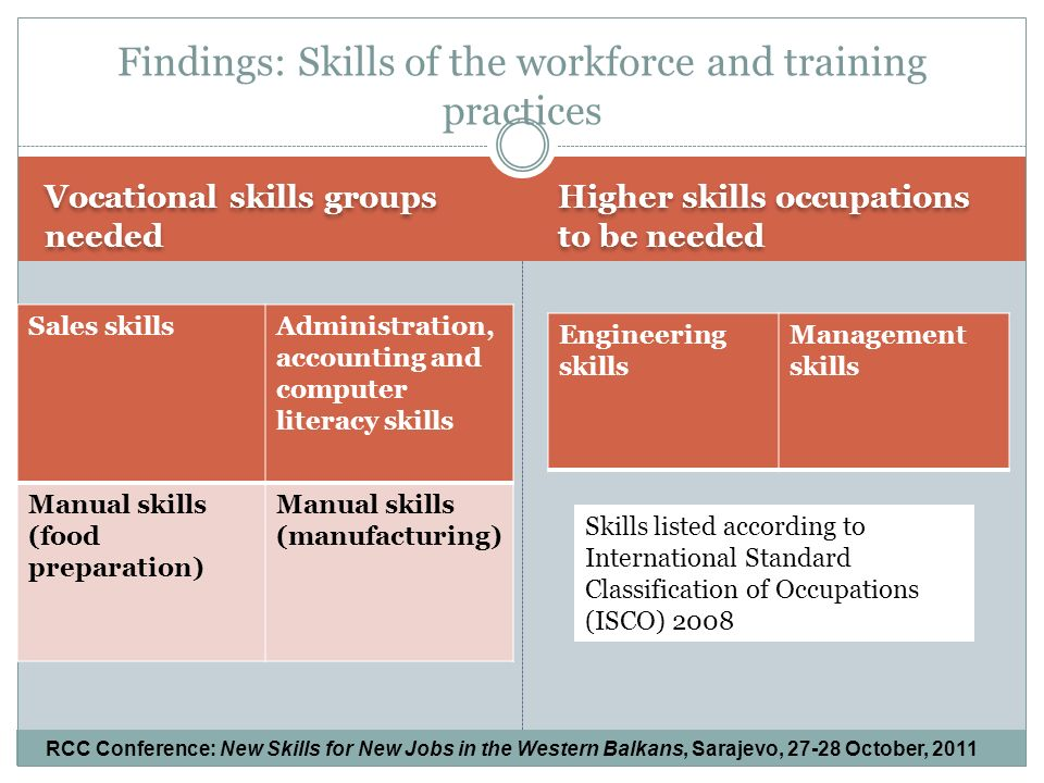 Vocational skills groups needed Higher skills occupations to be needed Sales skillsAdministration, accounting and computer literacy skills Manual skills (food preparation) Manual skills (manufacturing) Engineering skills Management skills Findings: Skills of the workforce and training practices Skills listed according to International Standard Classification of Occupations (ISCO) 2008 RCC Conference: New Skills for New Jobs in the Western Balkans, Sarajevo, October, 2011