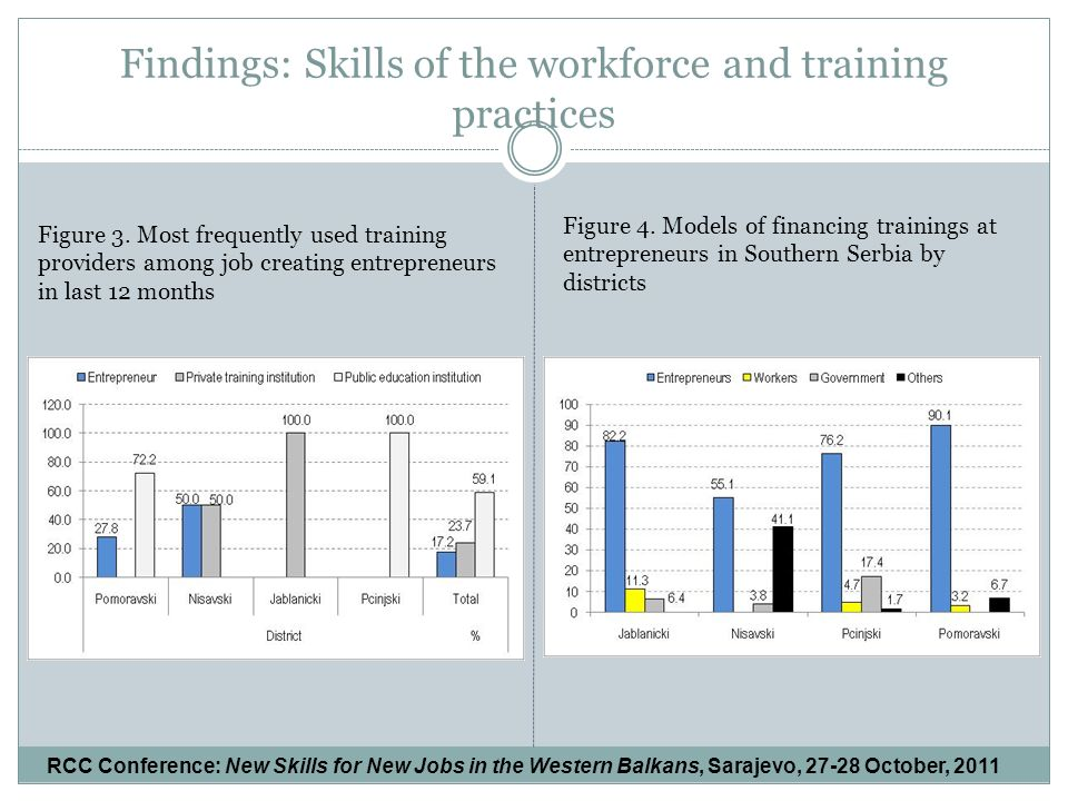 Findings: Skills of the workforce and training practices Figure 3.