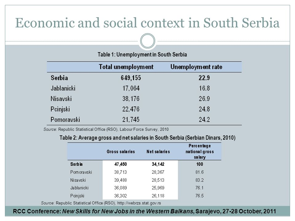 Economic and social context in South Serbia Table 1: Unemployment in South Serbia Source: Republic Statistical Office (RSO), Labour Force Survey, 2010 Table 2: Average gross and net salaries in South Serbia (Serbian Dinars, 2010) Source: Republic Statistical Office (RSO),   RCC Conference: New Skills for New Jobs in the Western Balkans, Sarajevo, October, 2011