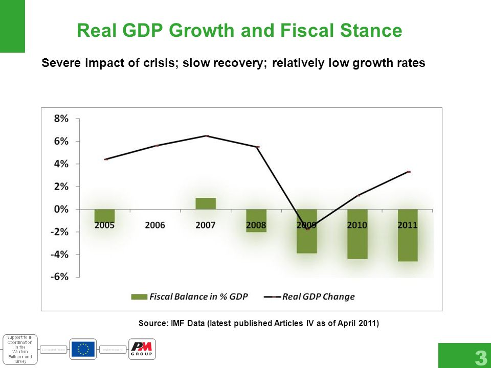 Real GDP Growth and Fiscal Stance 3 Source: IMF Data (latest published Articles IV as of April 2011) Severe impact of crisis; slow recovery; relatively low growth rates