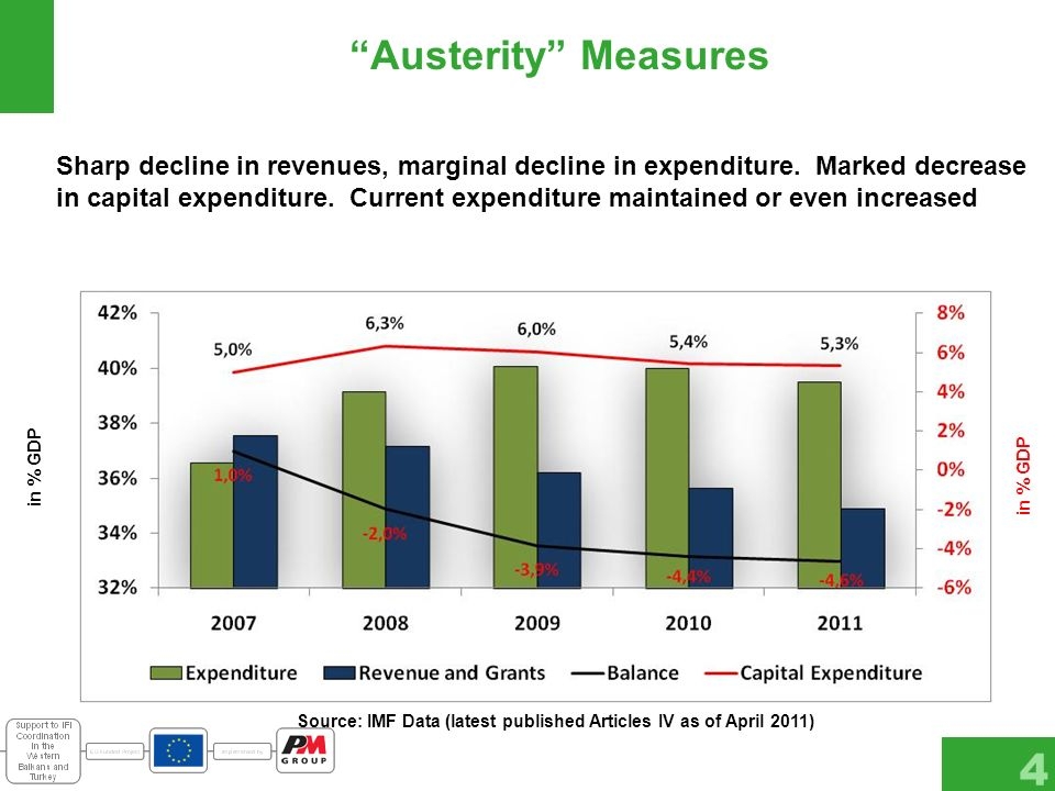 Austerity Measures 4 Source: IMF Data (latest published Articles IV as of April 2011) Sharp decline in revenues, marginal decline in expenditure.