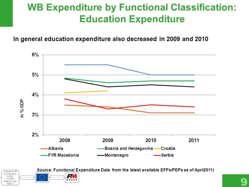 WB Expenditure by Functional Classification: Education Expenditure 9 Source: Functional Expenditure Data from the latest available EFPs/PEPs as of April2011) In general education expenditure also decreased in 2009 and 2010 in % GDP