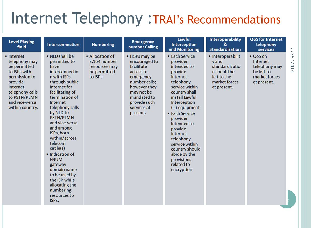 15 Internet Telephony : TRAIs Recommendations 2/26/2014