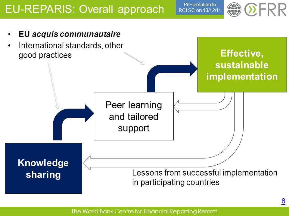 The World Bank Centre for Financial Reporting Reform EU-REPARIS: Overall approach 8 Knowledge sharing Effective, sustainable implementation Peer learn