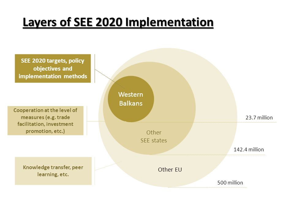 Western Balkans Other SEE states Other EU SEE 2020 targets, policy objectives and implementation methods Cooperation at the level of measures (e.g.