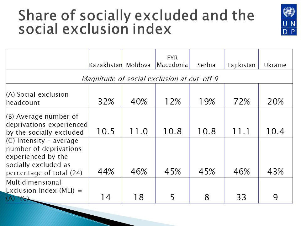 Share of socially excluded and the social exclusion index KazakhstanMoldova FYR MacedoniaSerbiaTajikistanUkraine Magnitude of social exclusion at cut-off 9 (A) Social exclusion headcount 32%40%12%19%72%20% (B) Average number of deprivations experienced by the socially excluded 10.511.010.8 11.110.4 (C) Intensity - average number of deprivations experienced by the socially excluded as percentage of total (24) 44%46%45% 46%43% Multidimensional Exclusion Index (MEI) = (A) *(C) 141858339