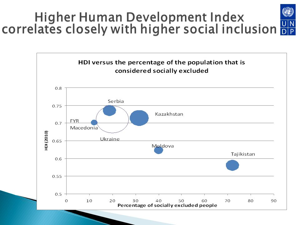 Higher Human Development Index correlates closely with higher social inclusion